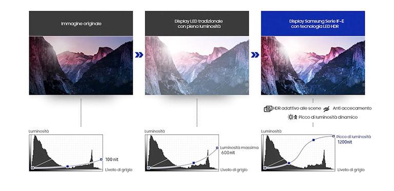 Nella Serie IF-E, la tecnologia integrata HDR ottimizza la gradazione nelle singole scene per offrire presentazioni sempre perfette e prive di effetto abbagliamento per chi guarda. E per migliorare ulteriormente il livello di dettaglio e di qualità, la tecnologia Dynamic Peaking offre una luminosità massima due volte superiore rispetto ai display LED tradizionali.  </p>  </div>  </div>  <div class=