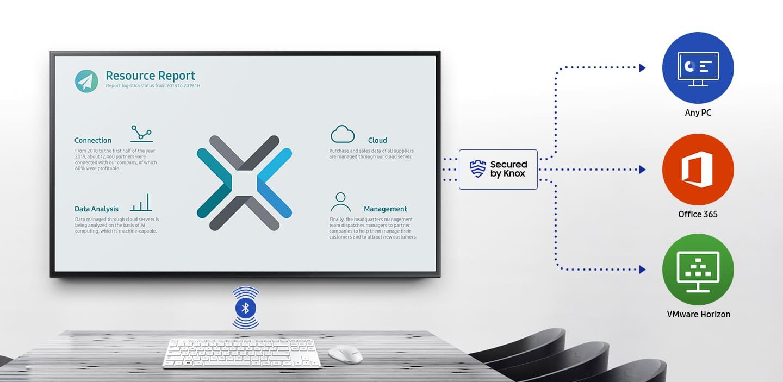 Samsung Workspace secured by Knox
