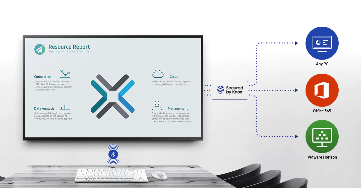Samsung Workspace secured by Knox