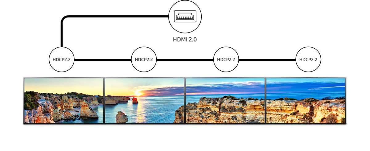 Accelera la trasmissione di contenuti multi-schermo