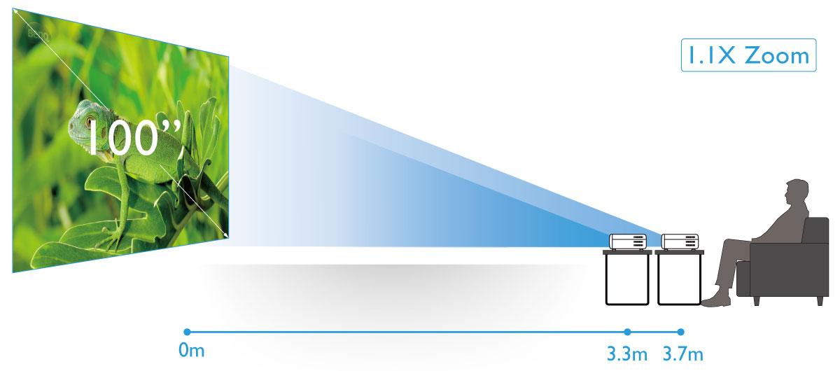 Zoom 1,1X per la massima flessibilità dell'immagine