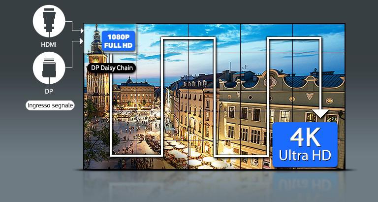 Qualità UHD dell'immagine senza ulteriori dispositivi con la tecnologia top del settore
